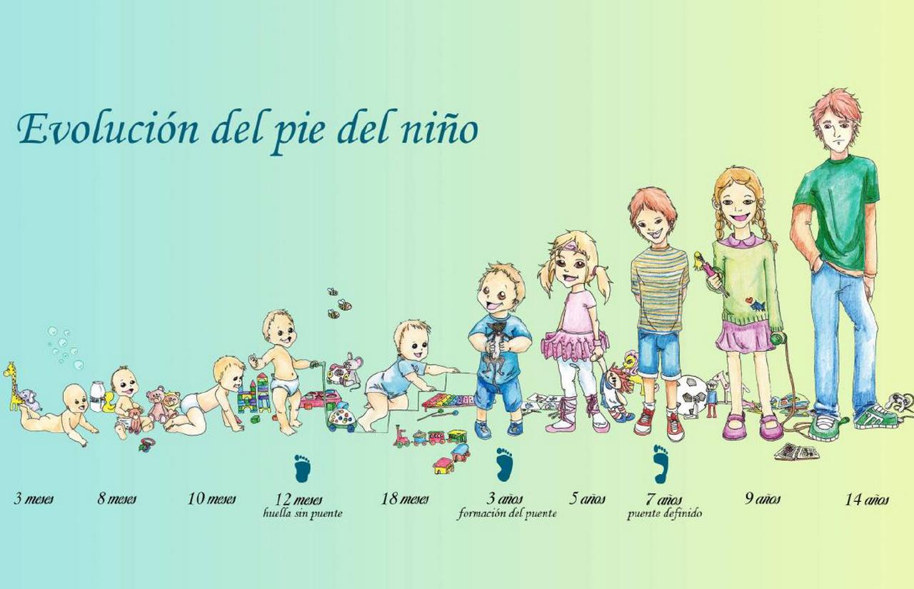 «Con Buen Pie: La evolución del pie del niño»
